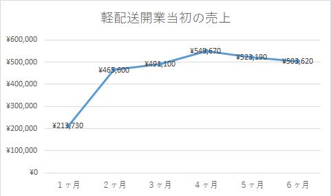 開業売上グラフ.png